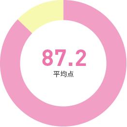 87.2(平均点)
